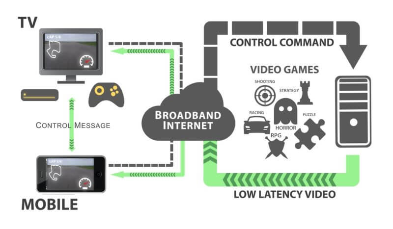 Everything You Need to Know About Cloud Gaming
