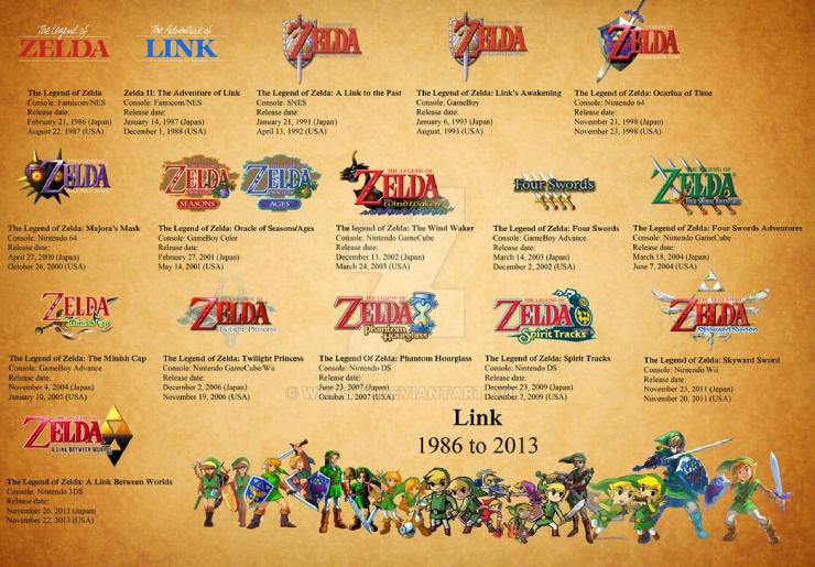 the legend of zelda timeline
